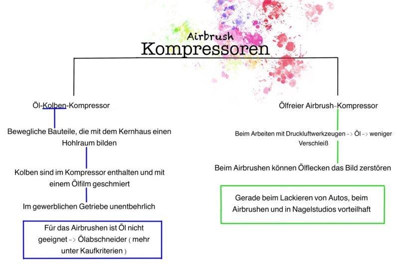 Airbrush Kompressor: Test, Vergleich und Kaufratgeber