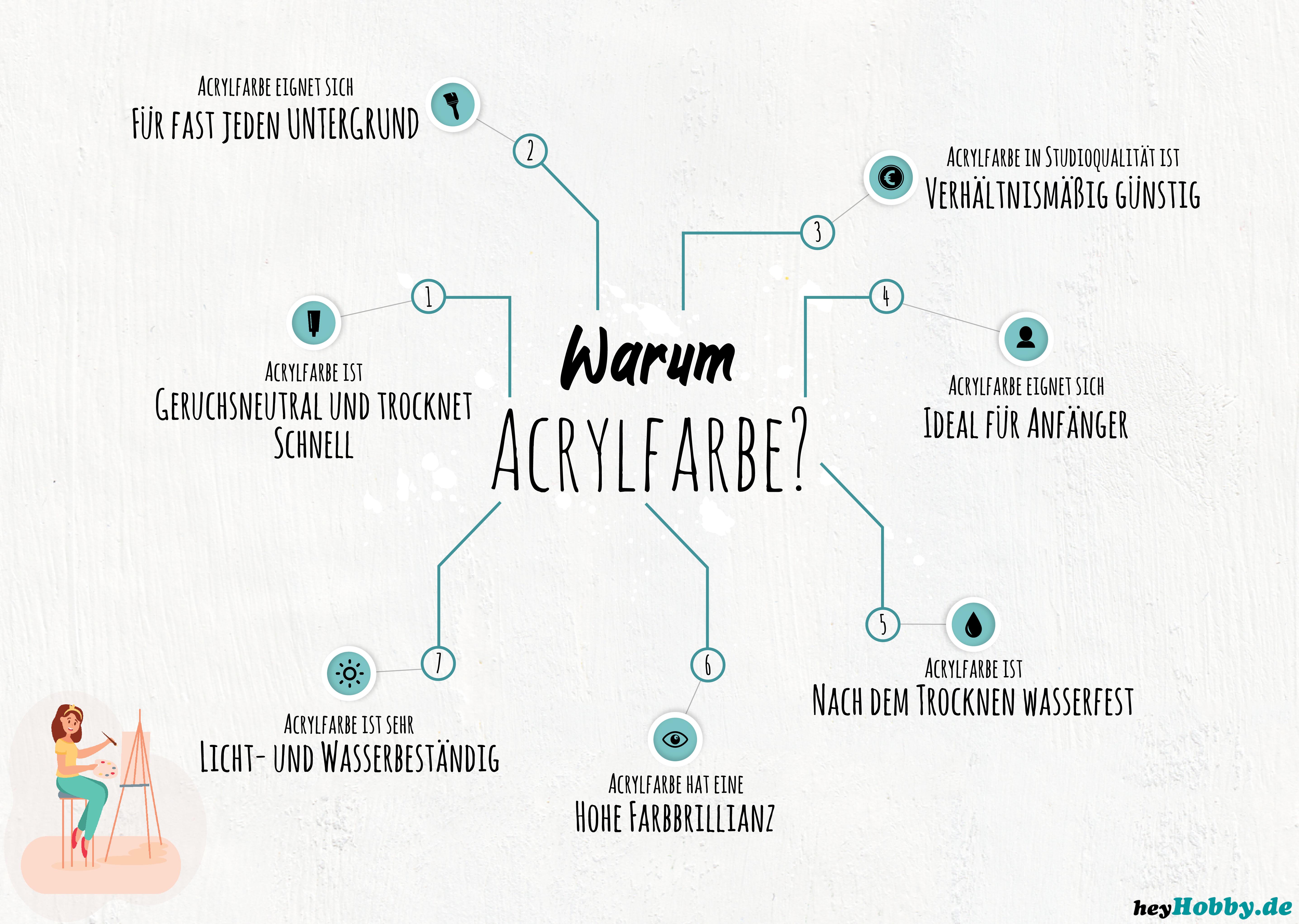 Acryl malen Infografik