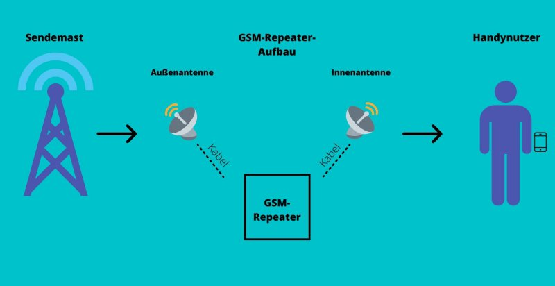 Bild auf dem ein GSM-Repeater erklärt wird