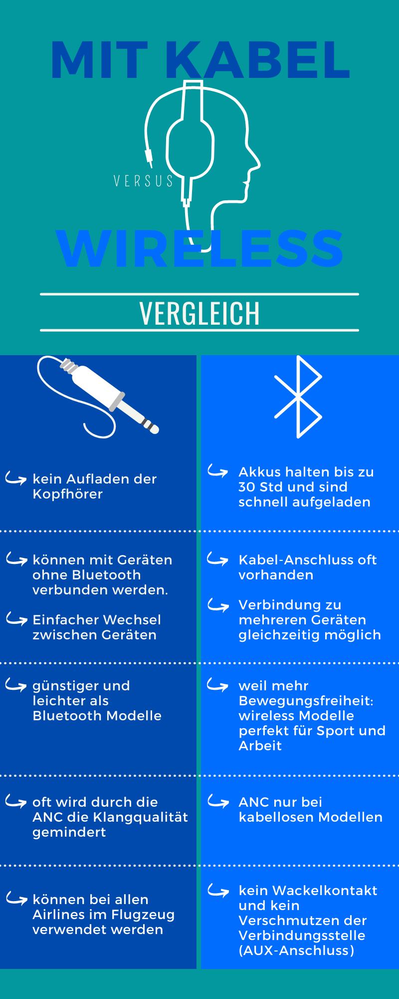 Infografik: Vergleich der Vorteile von kabelgebundenen und kabellosen Kopfhörern