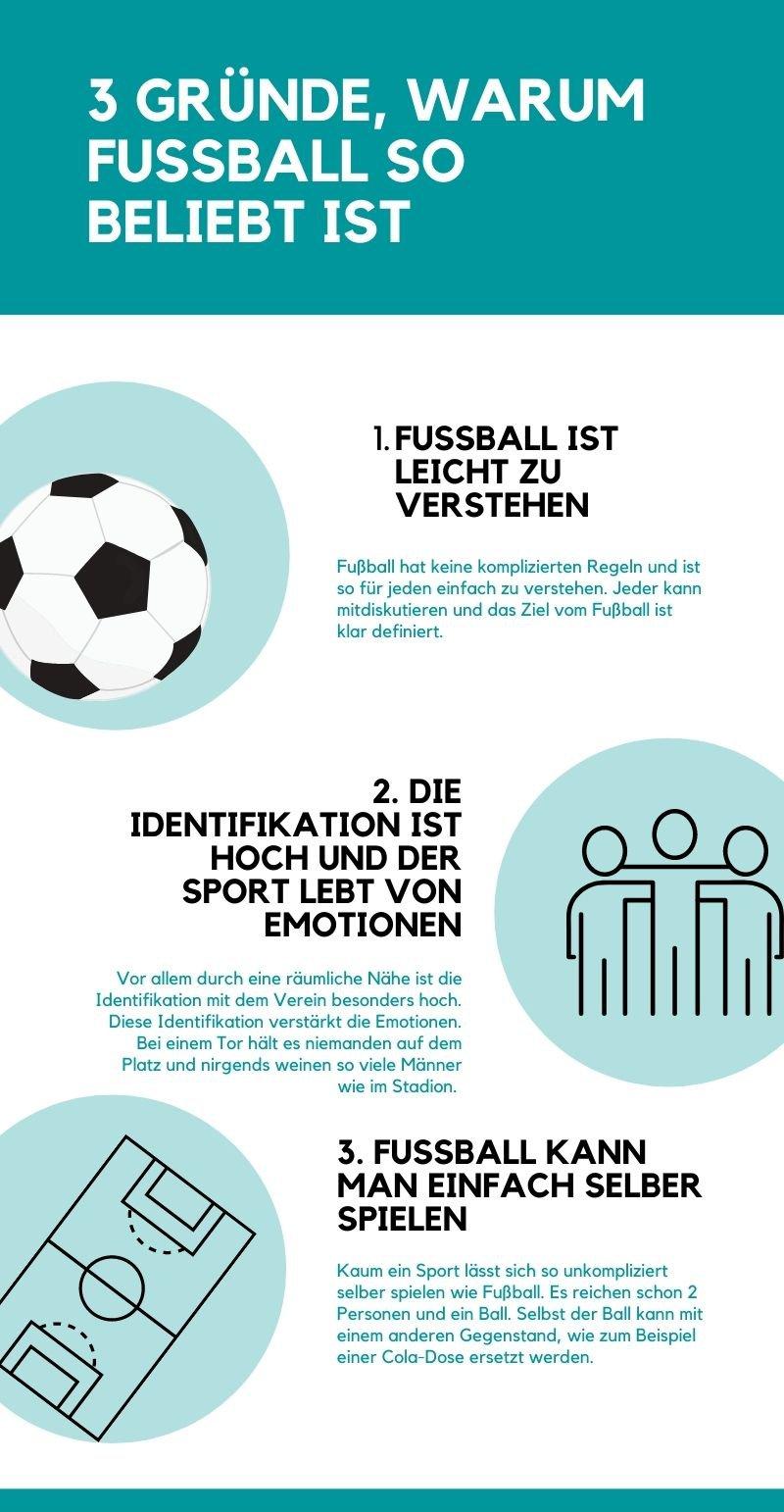 3 Gründe warum Fußball so beliebt ist.