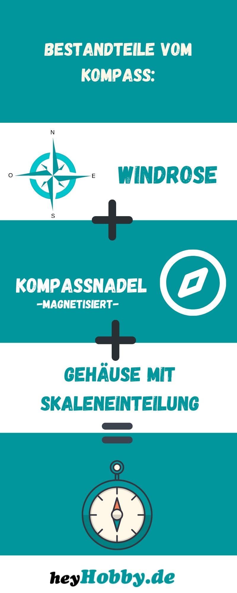 Infografik zum Kompass