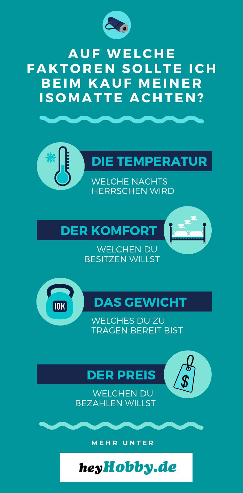 Infografik Isomatte Faktoren