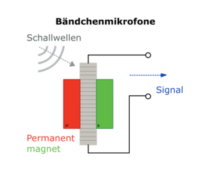 Bauweise eines Bändchenmikrofons