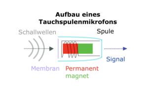 Aufbau eines Tauchspulenmikrofons