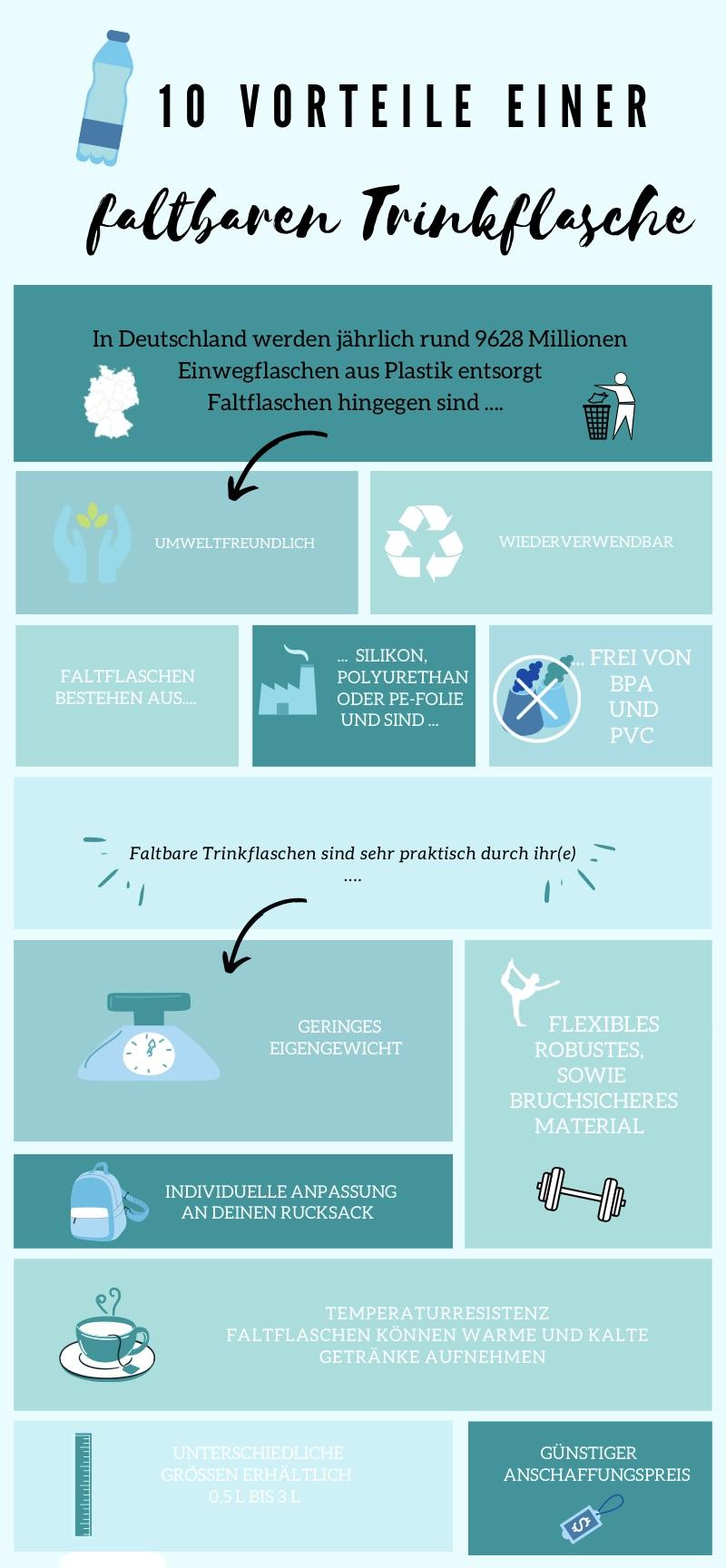Infografik über die 10 wichtigsten Vorteile einer Faltflasche