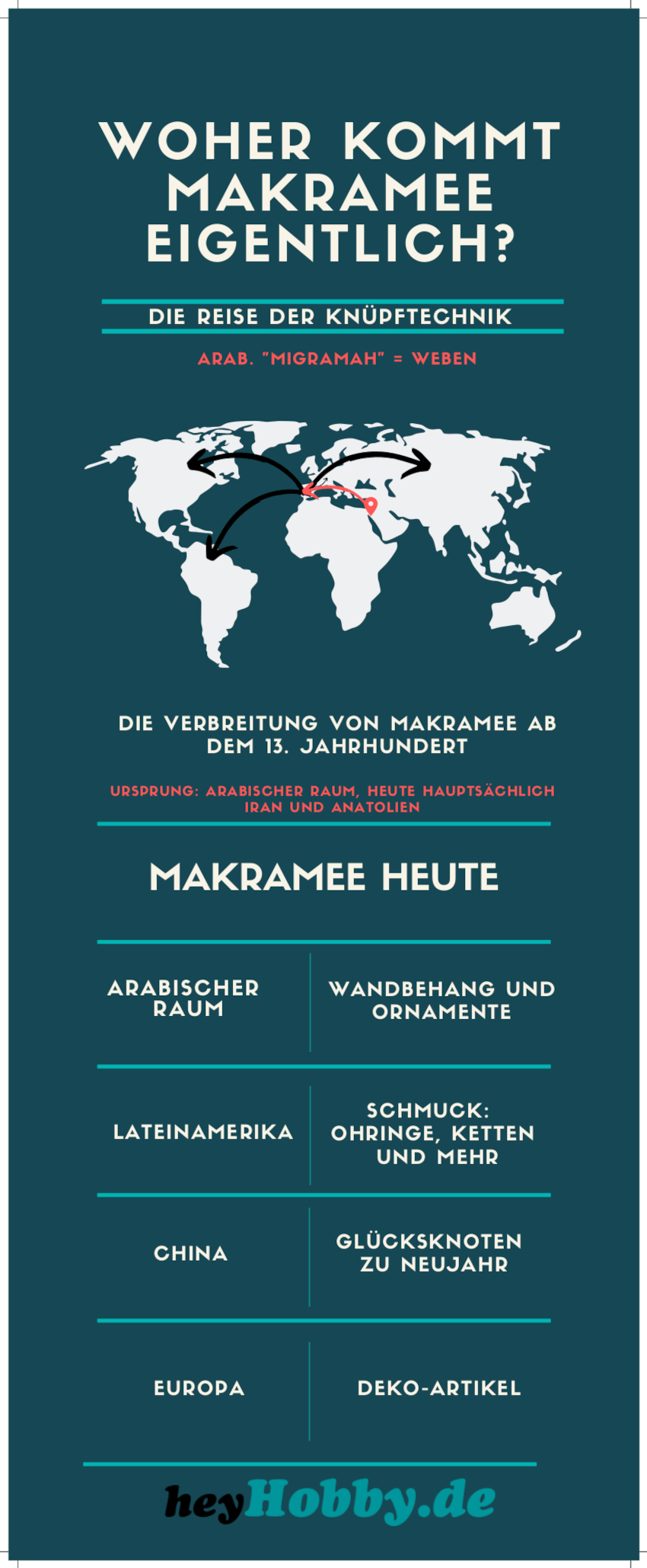 Infografik zur Geschichte des Makramee