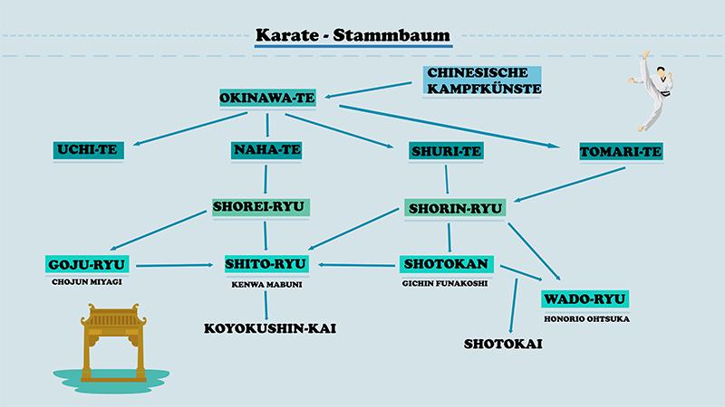 Stammbaum der Karate-Stilrichtungen