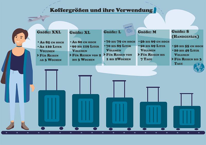 Köffergrößen und Urlaubslänge