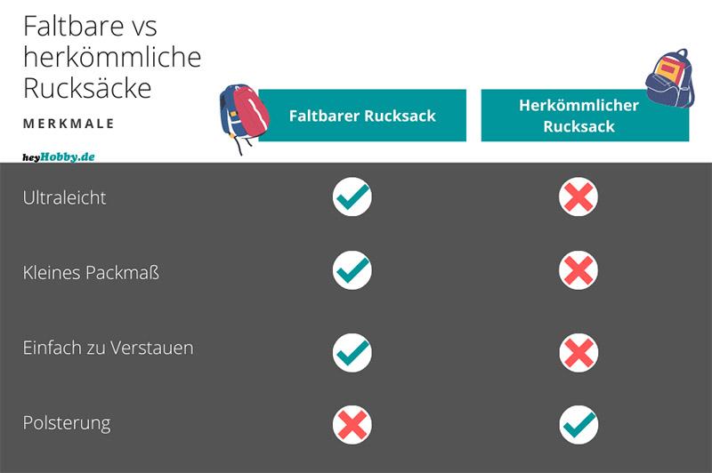 Vergleich zwischen faltbaren Rucksäcken und normalen Rucksäcken