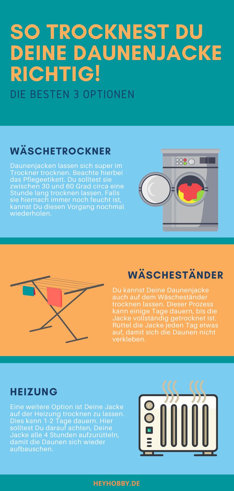 Infografik über Trocknung der Daunenjacke