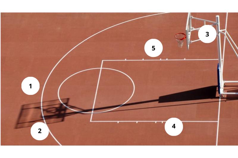 Basketball Positionen