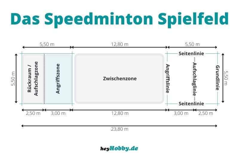 Infografik, die das Speedminton Spielfeld zeigt